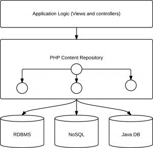 PHPCR App Diagram