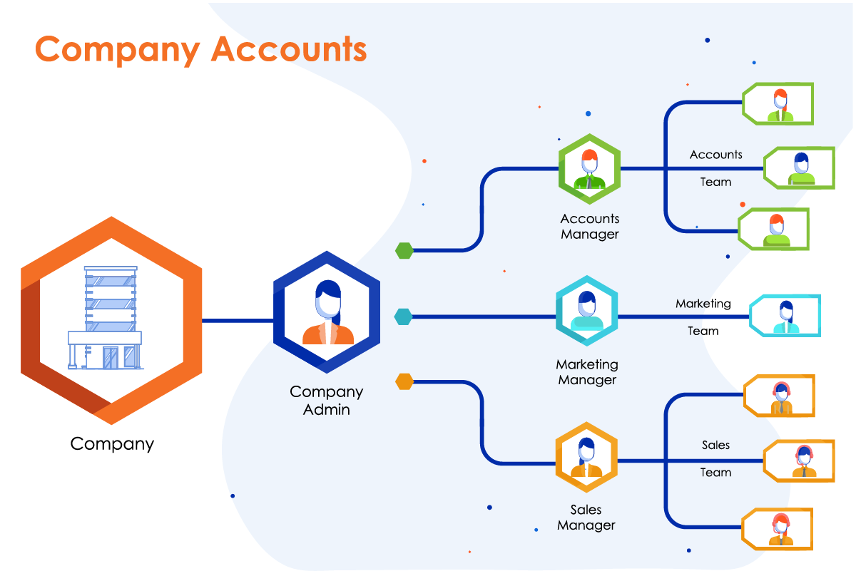 Magento Company Accounts structure for B2B ecommerce customers
